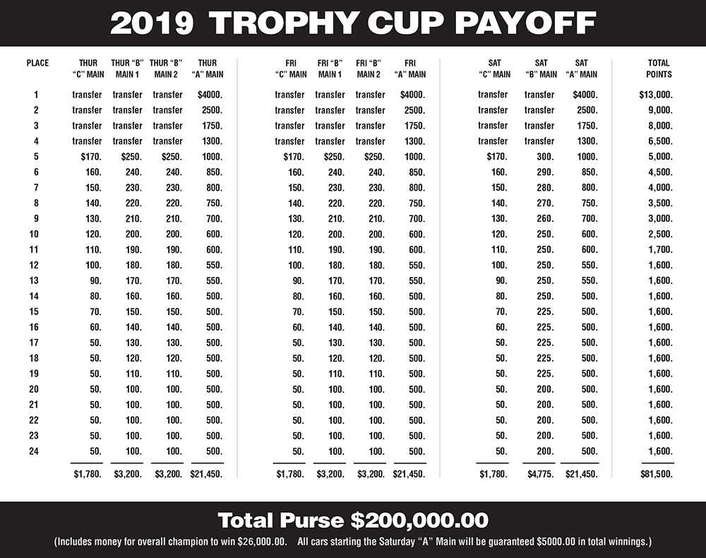 2019 Trophy Cup Payoff